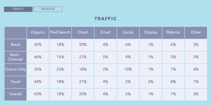Retail-traffic-sources-by-visits-700x349