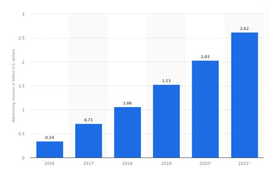 Snapchat global revenue