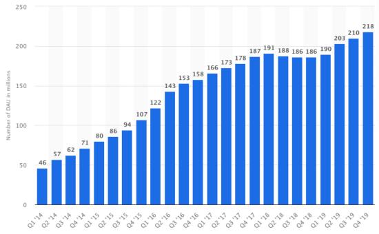 Snapchat users 2019