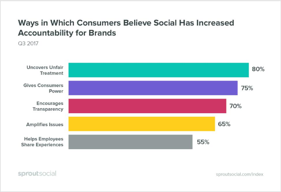 Social has encouraged brand accountability