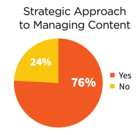 Strategic approach to managing content