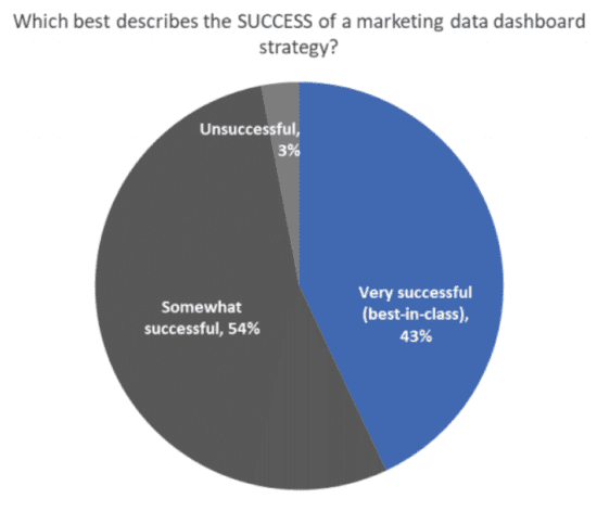 Success of marketing data dashboards