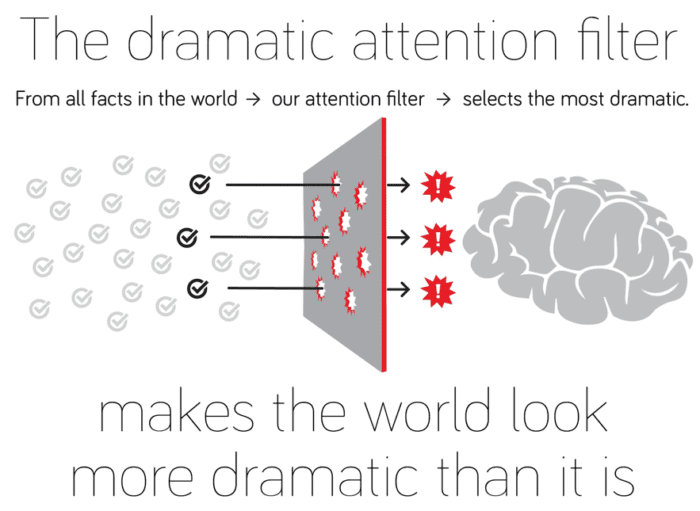 The dramatic attention filter