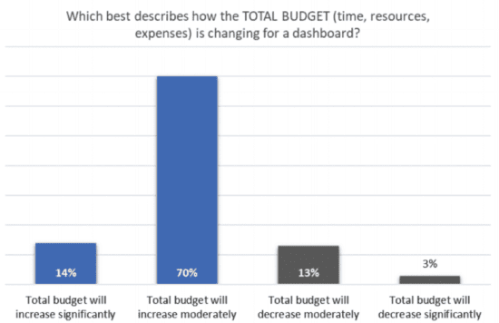 Total budget of marketing data dashboards