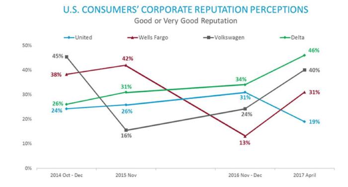 US Consumers' corporate reputation perceptions