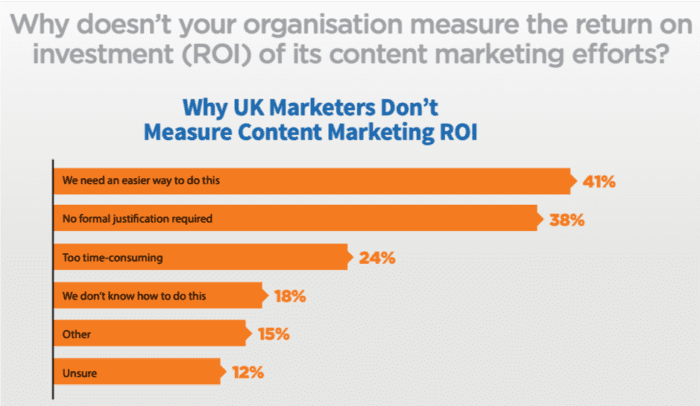 Why don't you measure content marketing ROI?