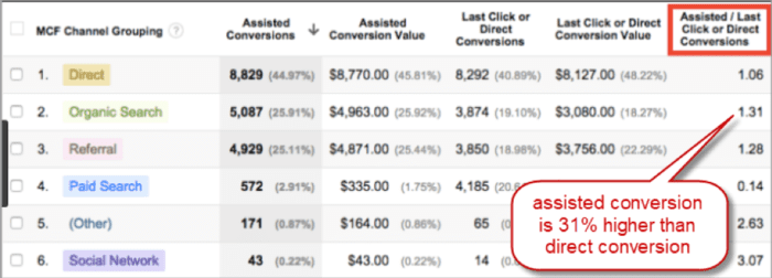 Assisted conversions analytics