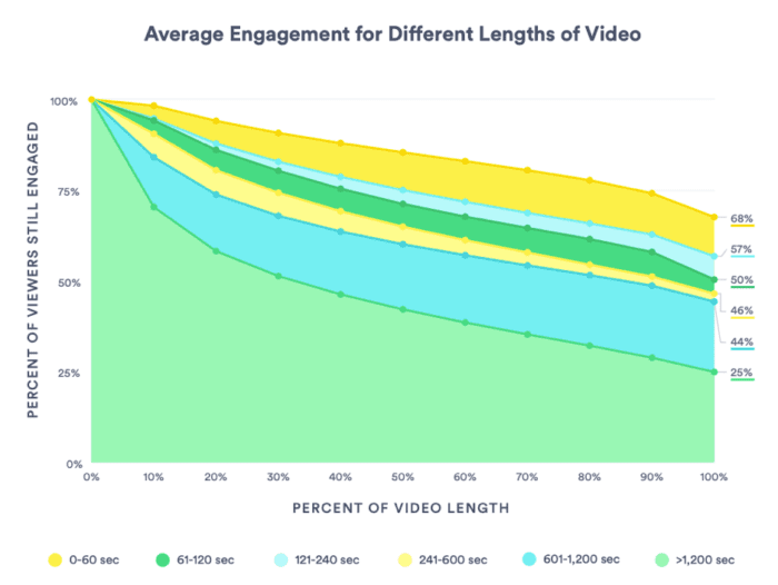 Average engagement for different lengths of video