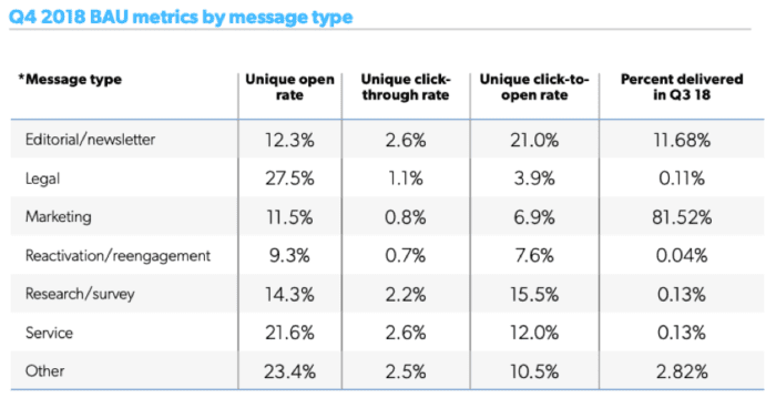 BAU emails by message type