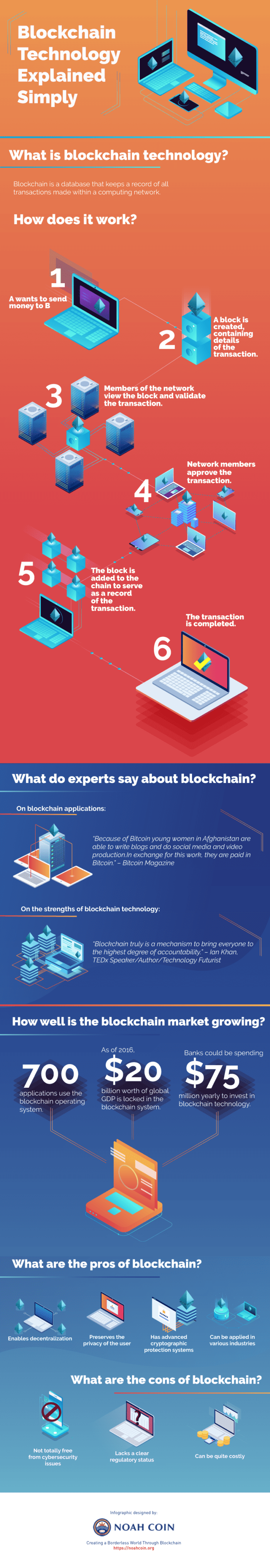 Blockchain technology explained simply