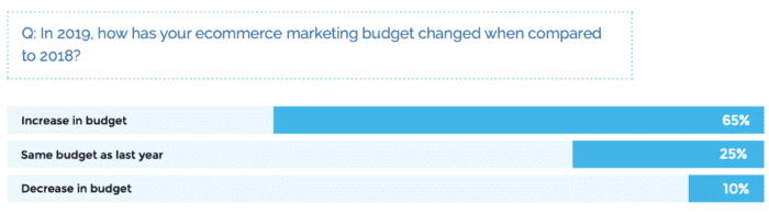 Changing e-commerce budgets
