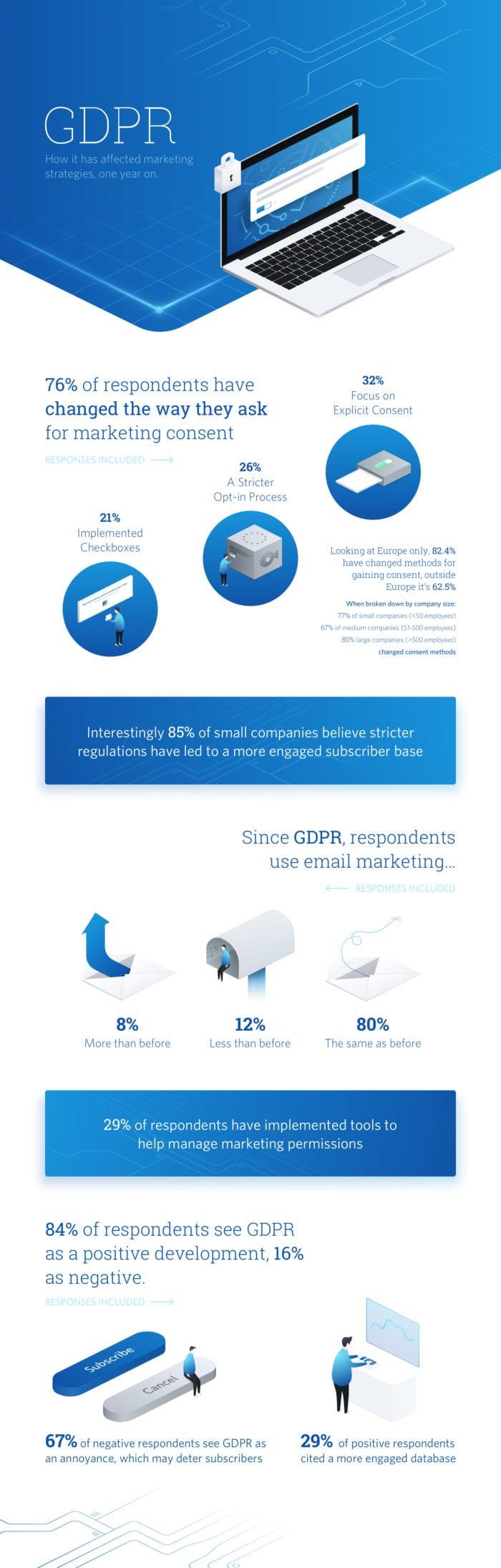 GDPR-Infographic