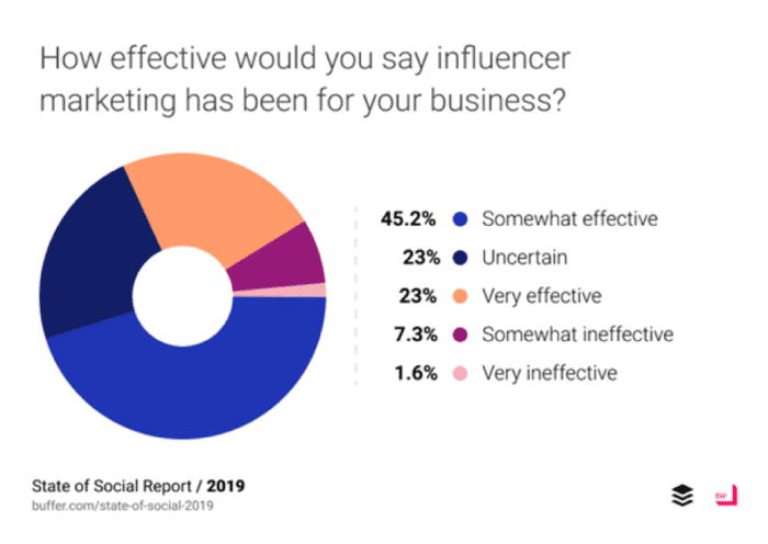 How effective has influencer marketing been?