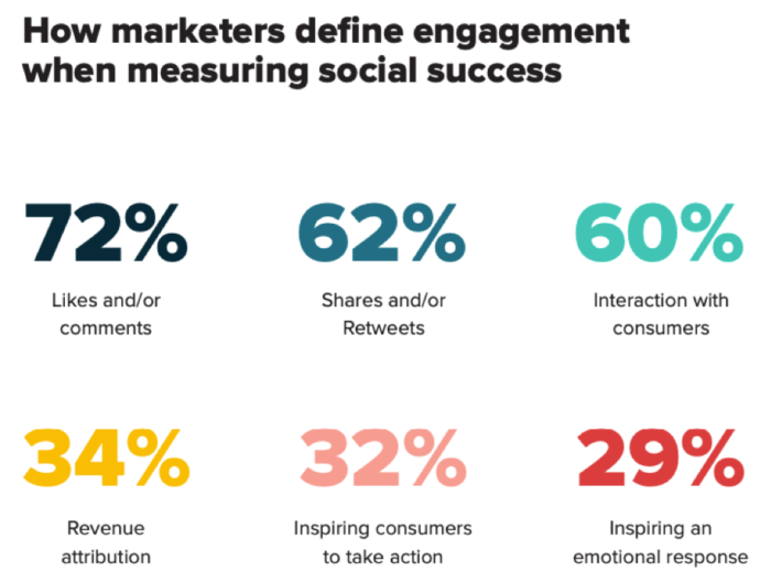 How marketers define engagement when measuring social success
