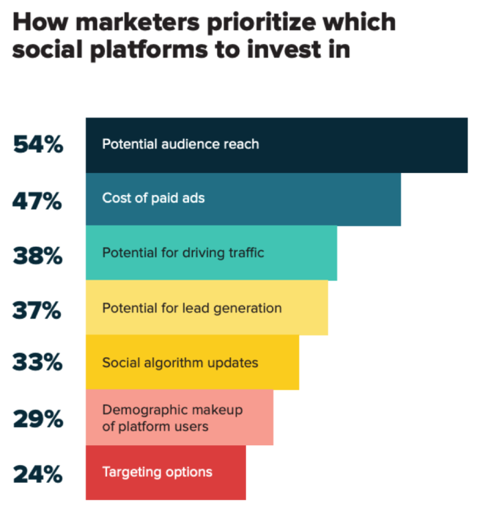 How marketers prioritize which social platforms to invest in
