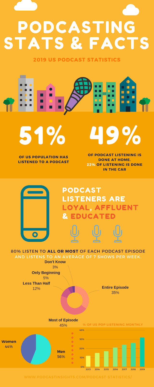 Podcasting stats and facts