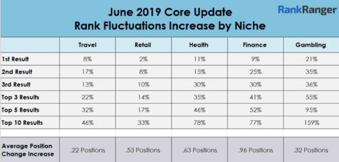 Rank Range niche fluctuations