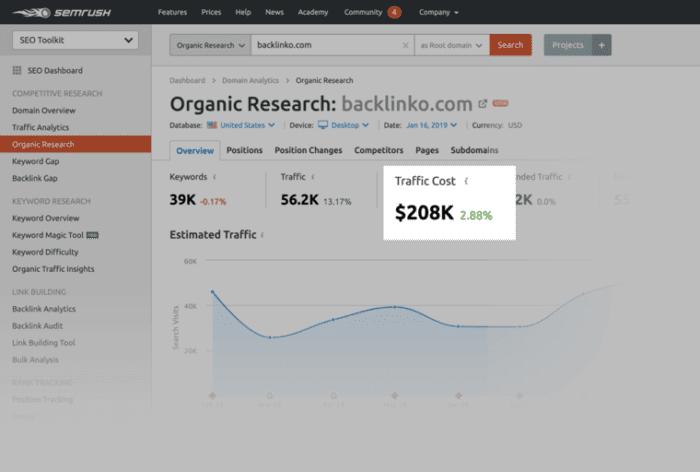 Semrush organic research results