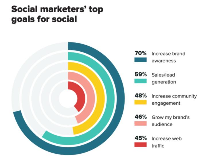 Social marketers' top goals for social