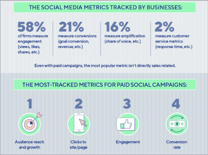 Social media metrics tracked by businesses