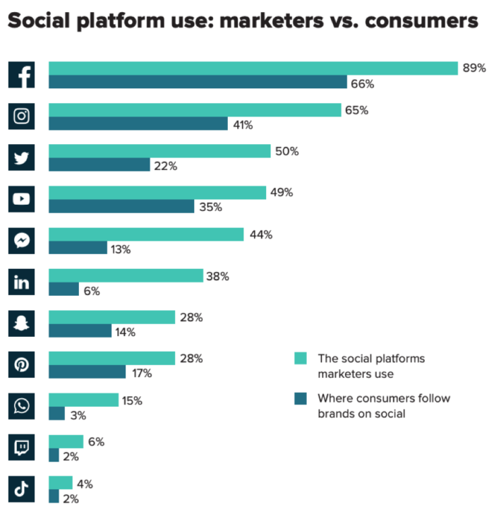 Social platform use- marketers vs consumers