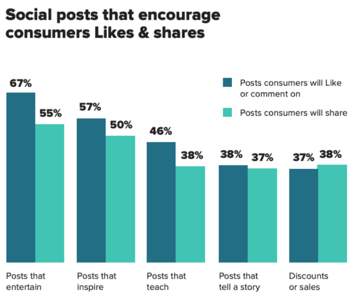 Social posts that encourage consumers likes and shares