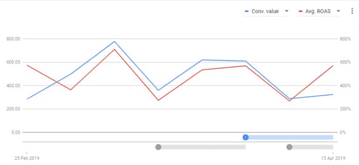 Bid strategy performance report