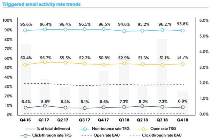 Triggered email activity trends