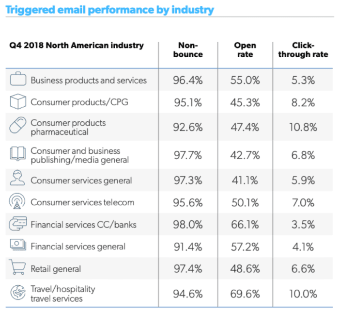 Triggered email performance by industry