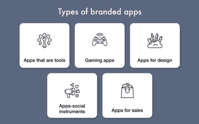 Types of branded apps