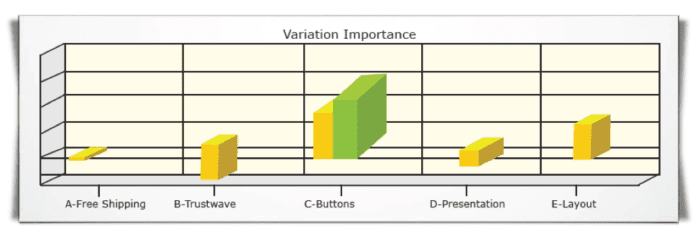 Variation importance