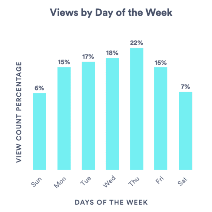 Video views by day of the week