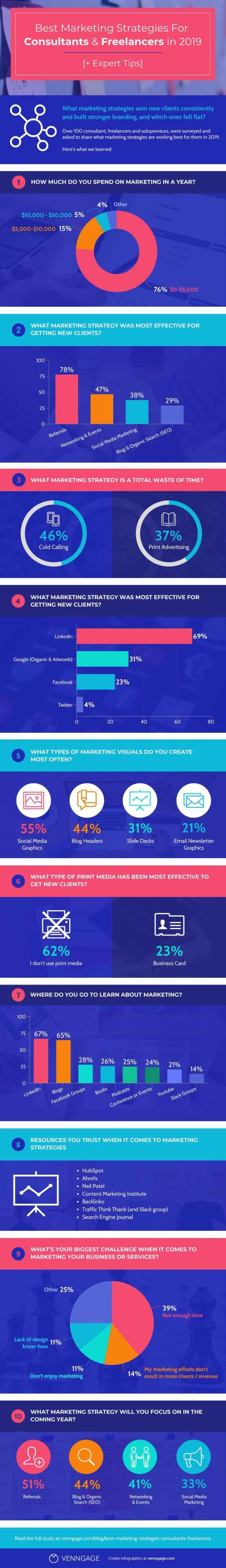 Best_Marketing_Strategies_Infographic