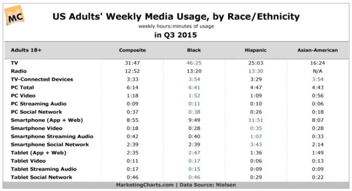 Content consumption report