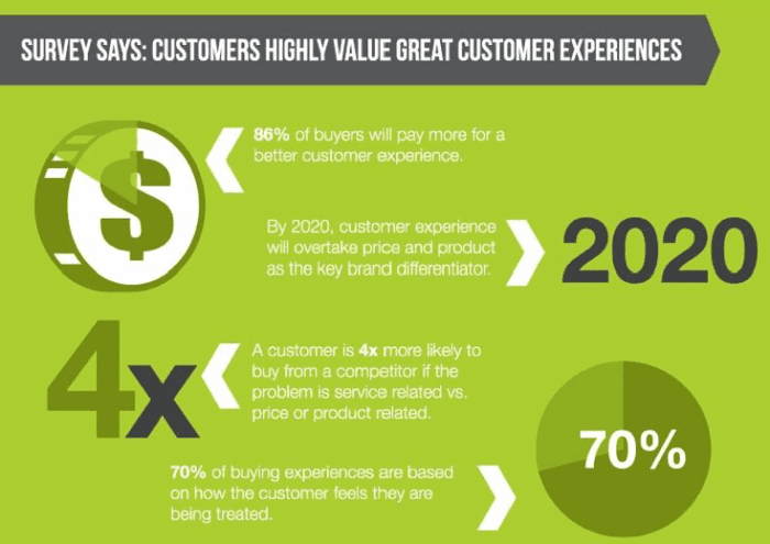 Customers value good experiences