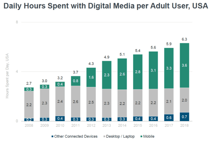 Daily hours spent with digital media