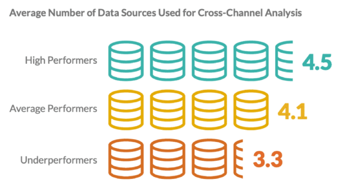 Data sources used for cross-channel analyses