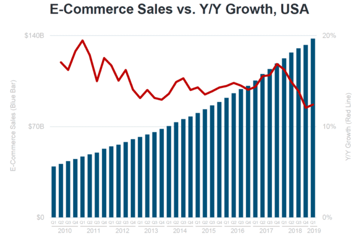 E-commerce sales vs YoY growth