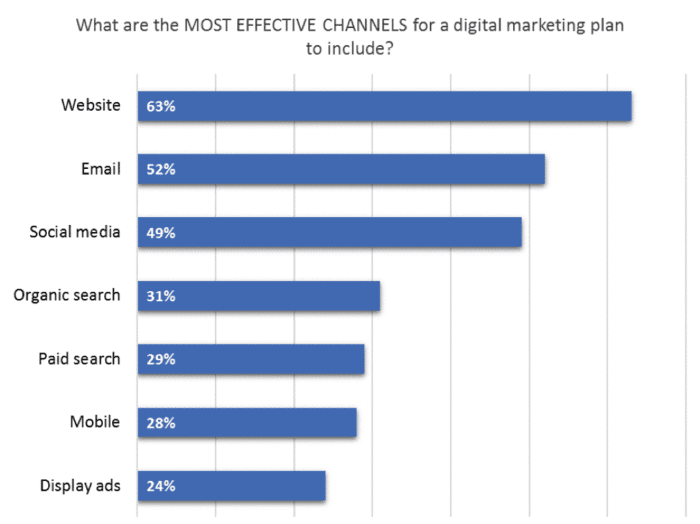 Effective channels for digital marketing