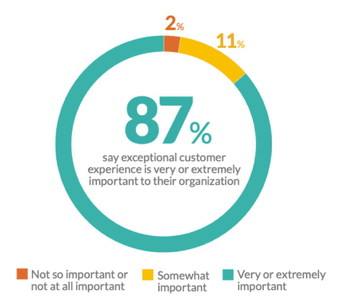 Exceptional CX is important chart