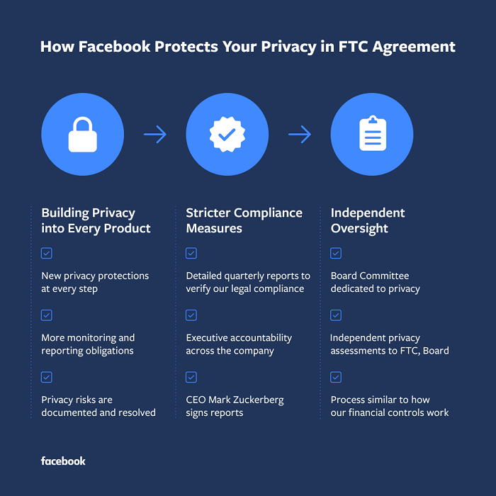 Facebook Privacy Agreement