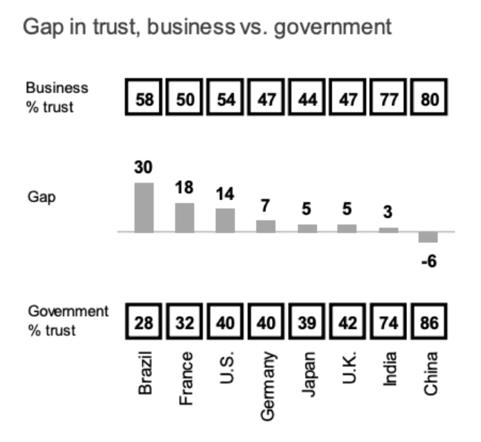 Gap in trust, business vs government