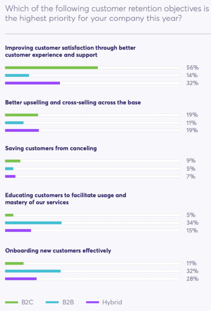 Highest priority customer retention objectives