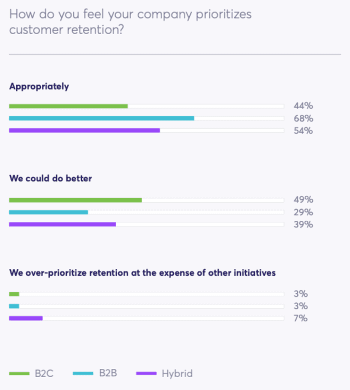 How do you feel your company prioritizes customer retention?