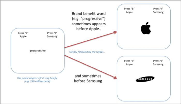 Implicit response test