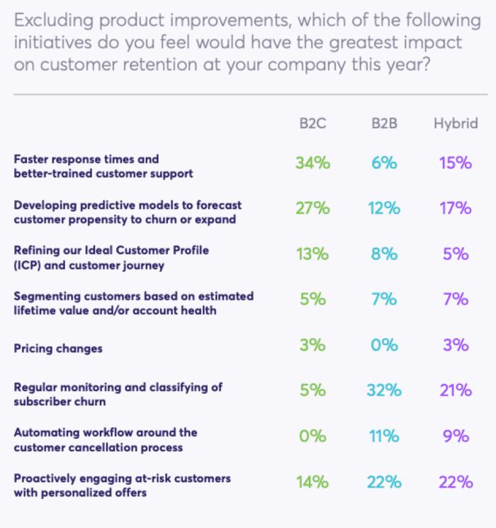 Initiatives to impact customer churn