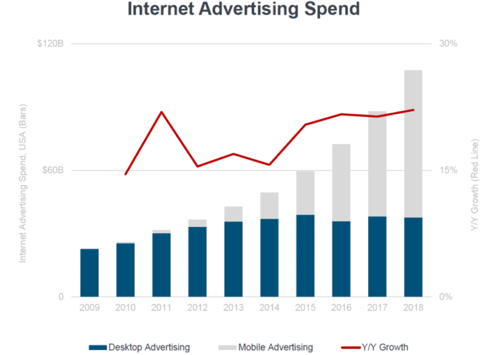 Internet advertising spend
