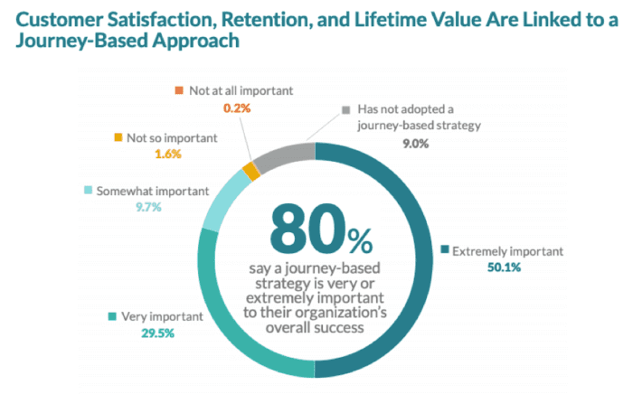 Journey-based CX approach