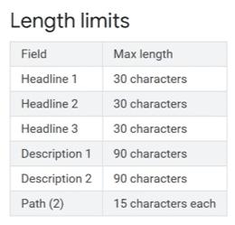 Length Limits