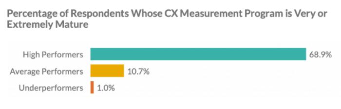 Mature CX measurement programs